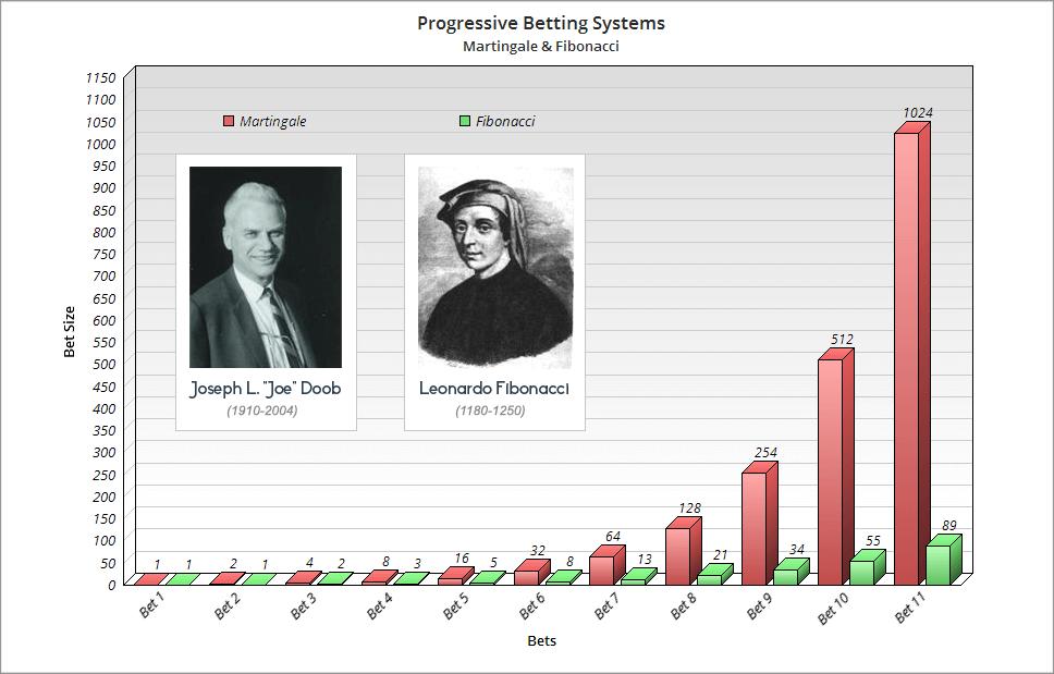 martingale betting system mathematical analysis wikipedia
